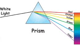 What Colors Make Up White Light by Visible Light