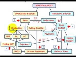 master budget budgeted balance sheet setup amp calculations