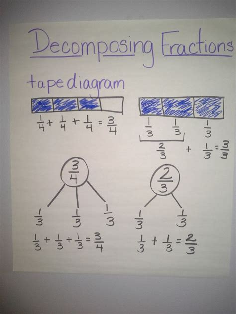 Decomposing Fractions Worksheet 4th Grade by Decomposing Fractions 4th Grade Search Results