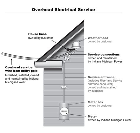 overhead light socket wiring diagram light wiring