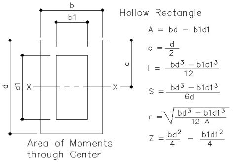 section modulus of a rectangle section modulus totalconstructionhelp