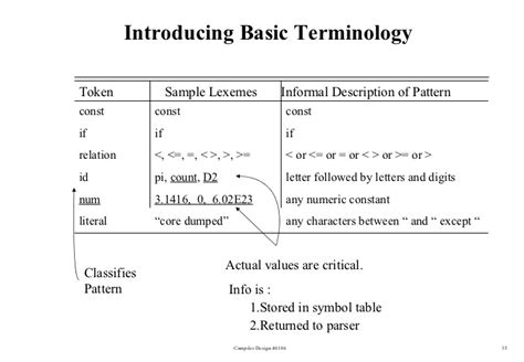 pattern in compiler lexical analyzer