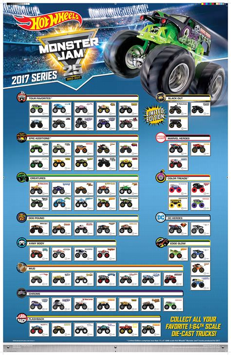 jam trucks list wheels 2017 jam collectors series jam