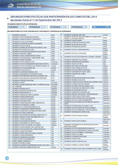 tabla de asignacion presupuesto para provincias del ecuador bolet 237 n informativo agosto organizaciones pol 237 ticas