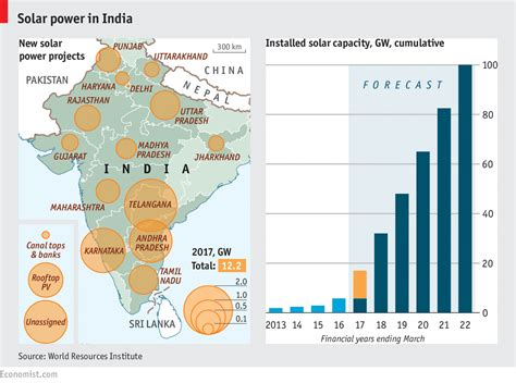 Mba In Renewable Energy In India by Indian Solar Power Daily Chart