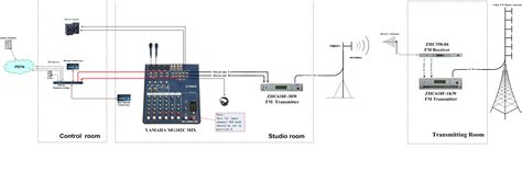 Design And Application Of Radio Broadcasting System | professional fm transmitter broadcast rubber antenna bnc