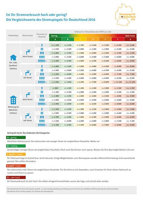 Durchschnittlicher Stromverbrauch 2 Personen Haushalt 4171 neuer stromspiegel f 252 r deutschland ist ihr stromverbrauch