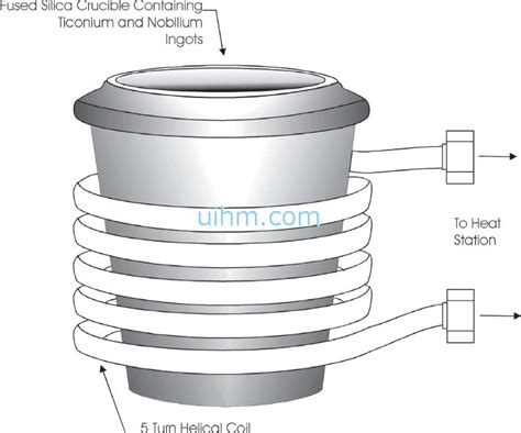 induction heating titanium induction melting titanium and nobelium united induction heating machine limited of china