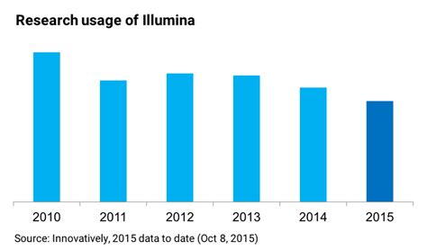 illumina competitors illumina ilmn new data on research and clinical demand