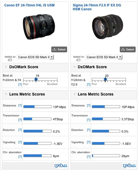 Sigma 24 70mm F2 8 If Ex Dg Hsm canon ef 24 70mm f 4l is usm review the ideal standard