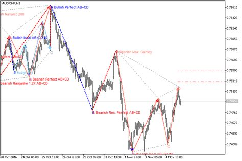 v pattern trading harmonic pattern finder v2 indicator for metatrader 5