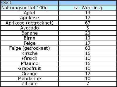 eiweißhaltige lebensmittel tabelle kohlenhydrate liste obst fitness