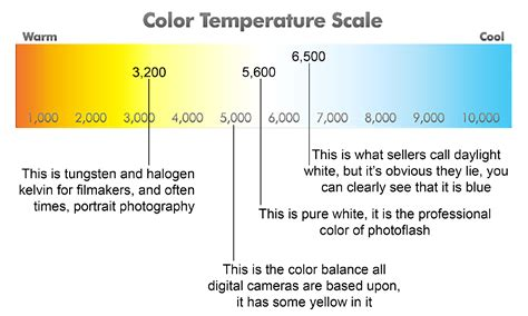 kelvin color chart light color kelvin scale pictures to pin on