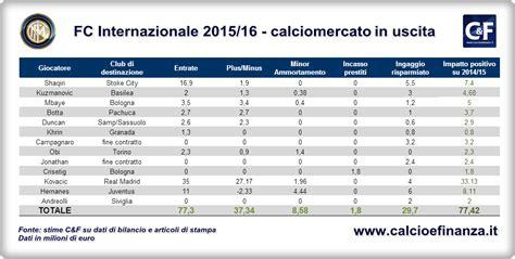 Calendario Inter 2015 Bilancio Inter L Impatto Calciomercato Sui Conti 2015 16