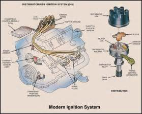 Ignition Part Names Ignition System Auto Repair Help