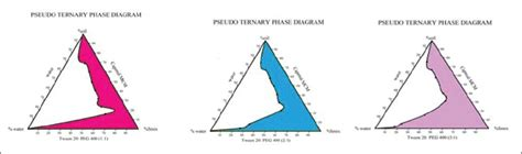 ternary phase diagram for microemulsion preparation and optimization of microemulsion of