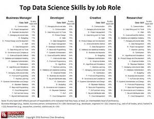 Job Resume Skills List by Top 10 Skills In Data Science Customerthink