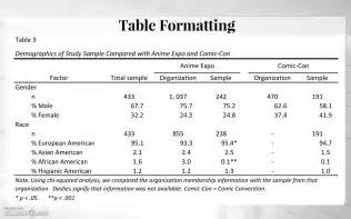 Apa Table Template by Apa Tables