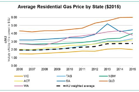 average gas price gas price average gas price by state