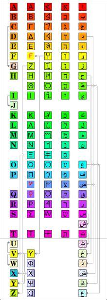 significato delle lettere dell alfabeto storia dell alfabeto