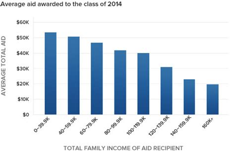 Financial Aid Duke Mba by Duke Admissions