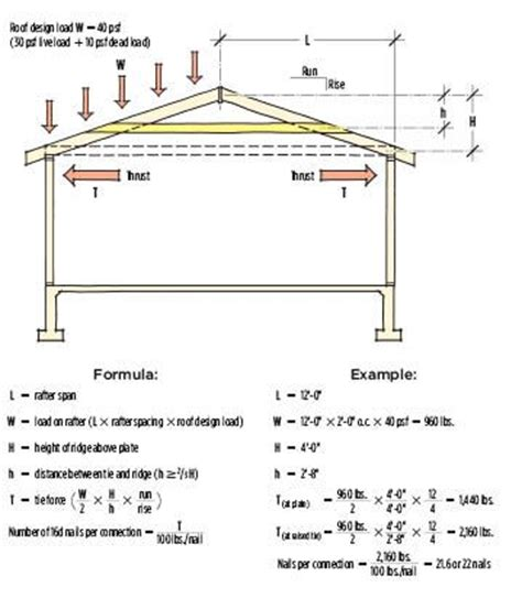 live load for roof pitch tables rafter ties and shallow pitch roofs jlc