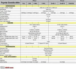 Toyota Specs Toyota Corolla Altis Technical Specifications Feature