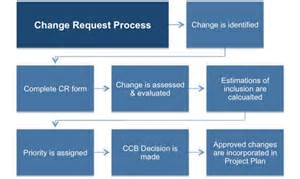 change process template change management plan template