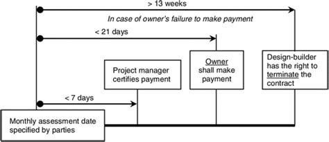 jct design and build contract payment terms administering employers payment obligations under