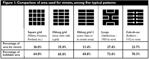 grid pattern streets comparison of area used for streets among five typical