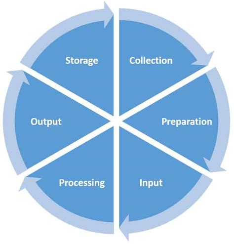 data processing cycle diagram data processing cycle with stages diagram and flowchart