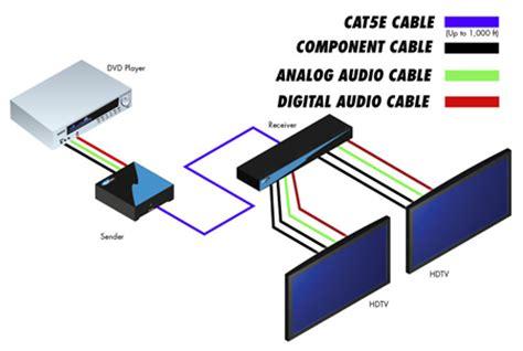 ext compaud cat5 142 gefen 1 2 component audio cat5