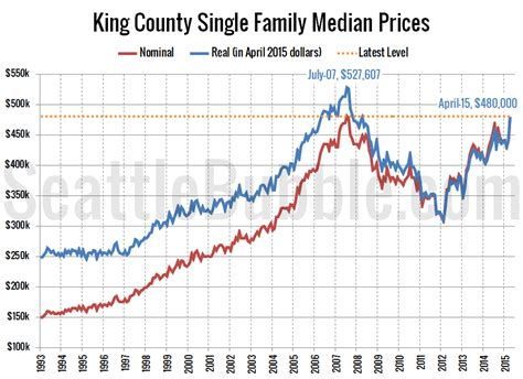 median price may pass inflation adjusted peak this year