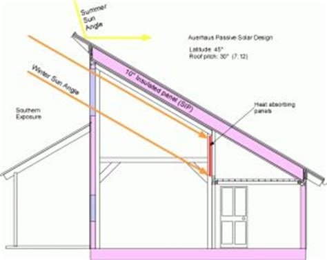 single pitch roof single pitch roof passive solar design but reverse for