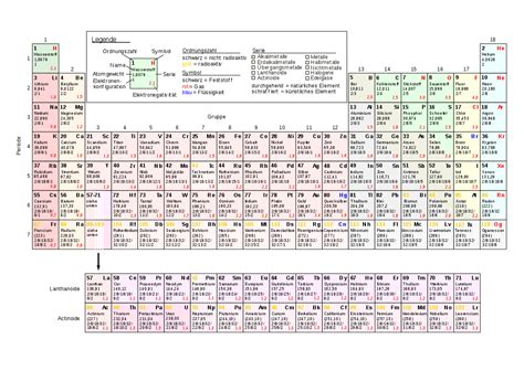 chemie tabelle periodensystem