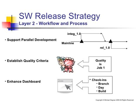 release workflow effective software release management