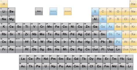 what are the heavy metals on the periodic table list of metals