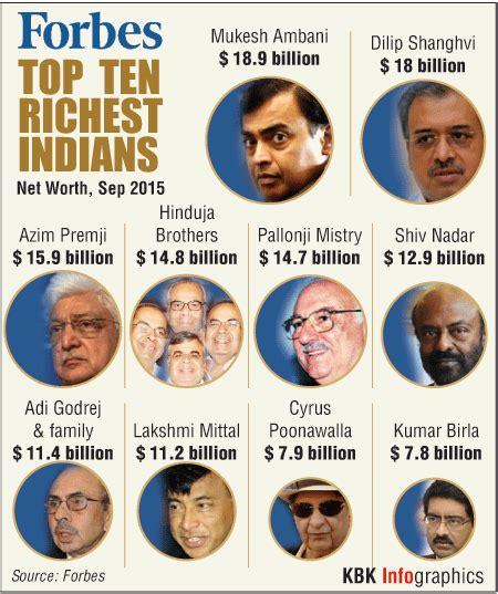 forbes india rich list mukesh ambani dilip shanghvi among top 10 richest indians