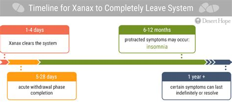How Many Days To Detox From Xanax by How Does Xanax Stay In Your System Desert