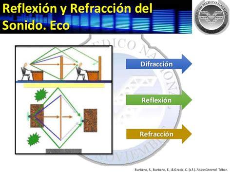 imagenes de la reflexion y refraccion f 237 sica del sonido
