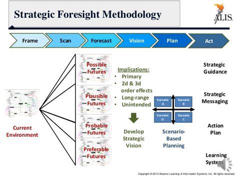 design methodology meaning design methodology definition strategic foresight and