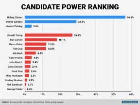 Latest Survey - latest presidential election polls 2016 autos post