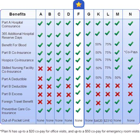 supplement chart image gallery medicare chart
