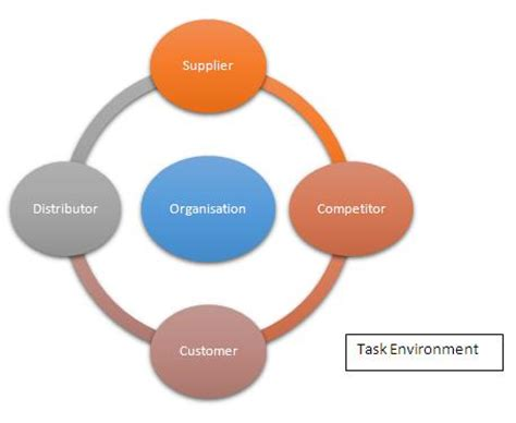 Example Of Resume Skills by Task Environment Definition Marketing Dictionary Mba