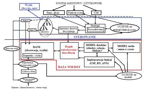 image pattern analysis research