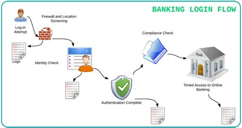 how a bank works testing bank applications what to consider eurostar huddle