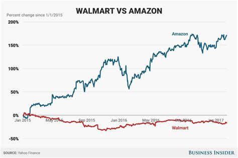why warren buffett sold his wal mart stock and what he thinks of amazon s jeff bezos