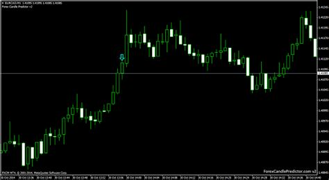 candlestick pattern forex factory forex factory candlestick indicator