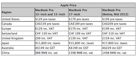 Akkutausch Beim Macbook Pro Mit Retina Display Wird Teuer