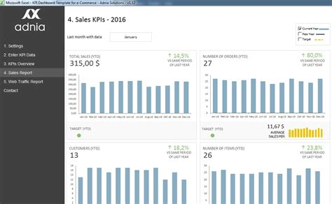 Kpi Dashboard Template For E Commerce Adnia Solutions Sales Kpi Template Excel